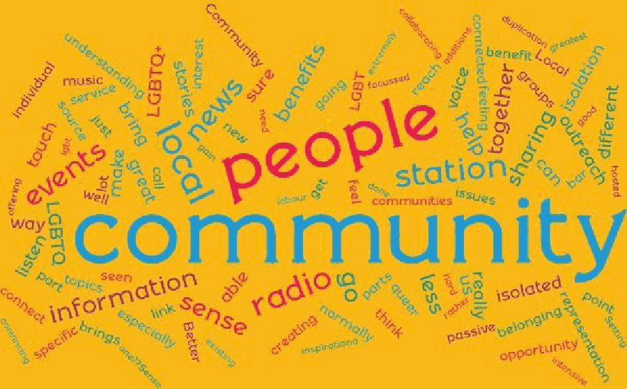 A wordcloud. The biggest word is community, followed by people, local, radio, station, events, news, information, sense, together, and more...
